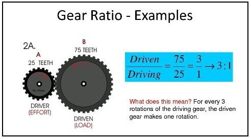 gear-ratio-and-torque-relation
