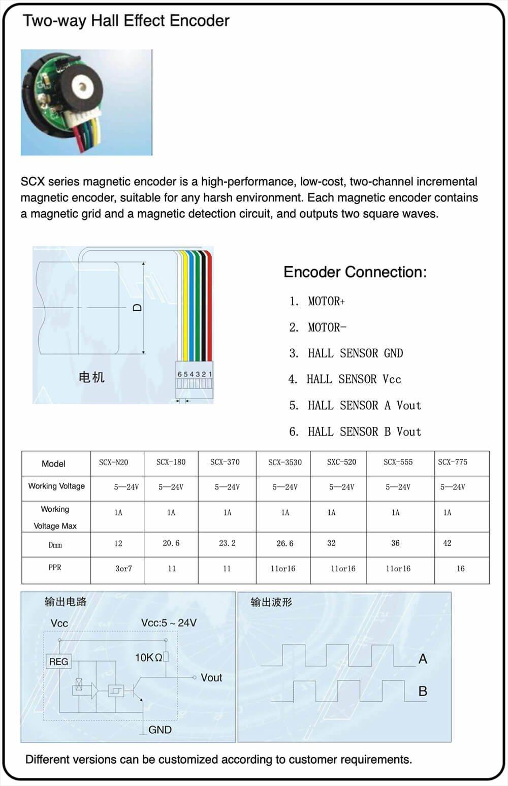 introduction-encoder